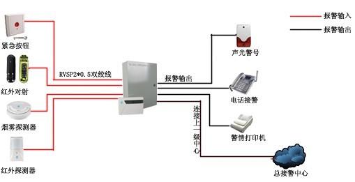 红外对射预警系统防雷方案