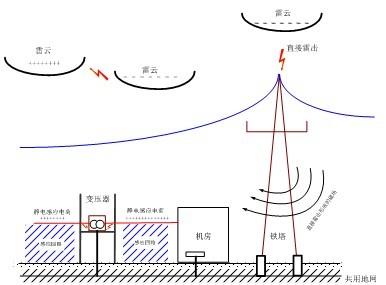 配电变压器防雷方案_安迅防雷-中国防雷解决方案领导