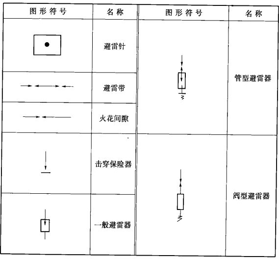 一、防雷工程图 1、防雷设备的表示方法 防雷设备主要有以下两种: (1)放置雷电直击的设备,如避雷针、避雷带、避雷线等。 (2)防止雷电波沿架空线路侵入电气设备和建筑物内部设备,如电源避雷器、信号防雷器、浪涌保护器、放电间隙等。 防雷设备在电气系统图和电气平面图上的表示符号如图一所示: 图一:防雷设备的表示符号 2、建筑物的防雷工程图 建筑物防止直击雷的措施除采用避雷针外,大多采用避雷带进行保护。避雷带安装在建筑物顶部突出的部位上,如屋脊、女儿墙等。避雷带一般采用Φ8的钢筋,互相焊接,也可与建筑物