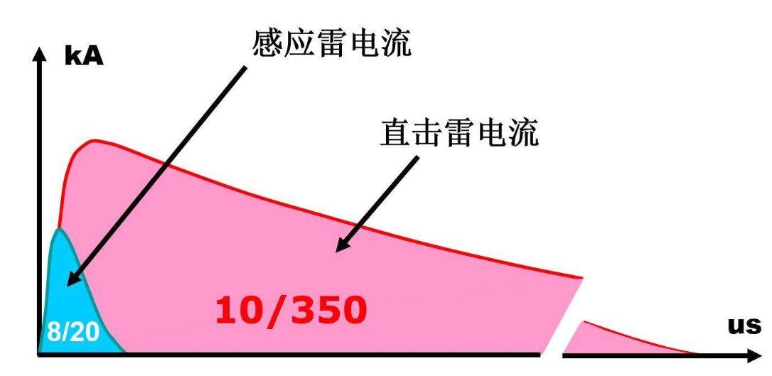 直击雷电流监测仪(在线监测能量峰值、极性、