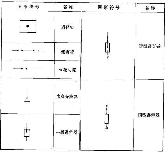 施工图纸中防雷设备的表示符号